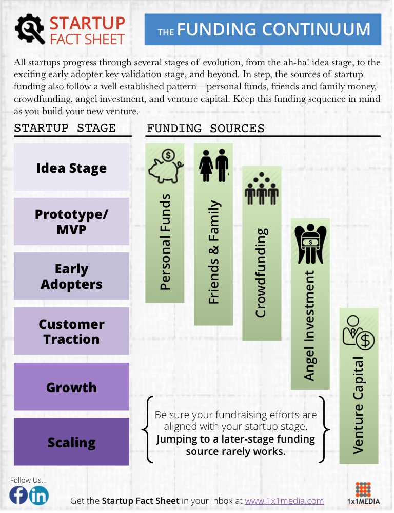 SFS Issue 0008 Funding Stages 768x998